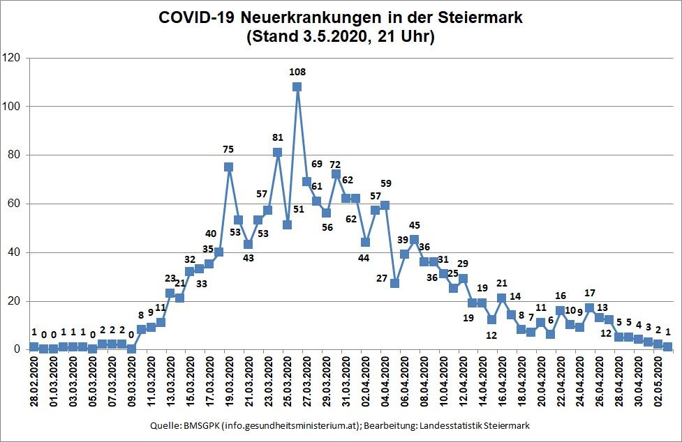 Zeitreihe der täglichen Neuerkrankungen (Stand 3.5.2020, 21 Uhr)© Landesstatistik Steiermark