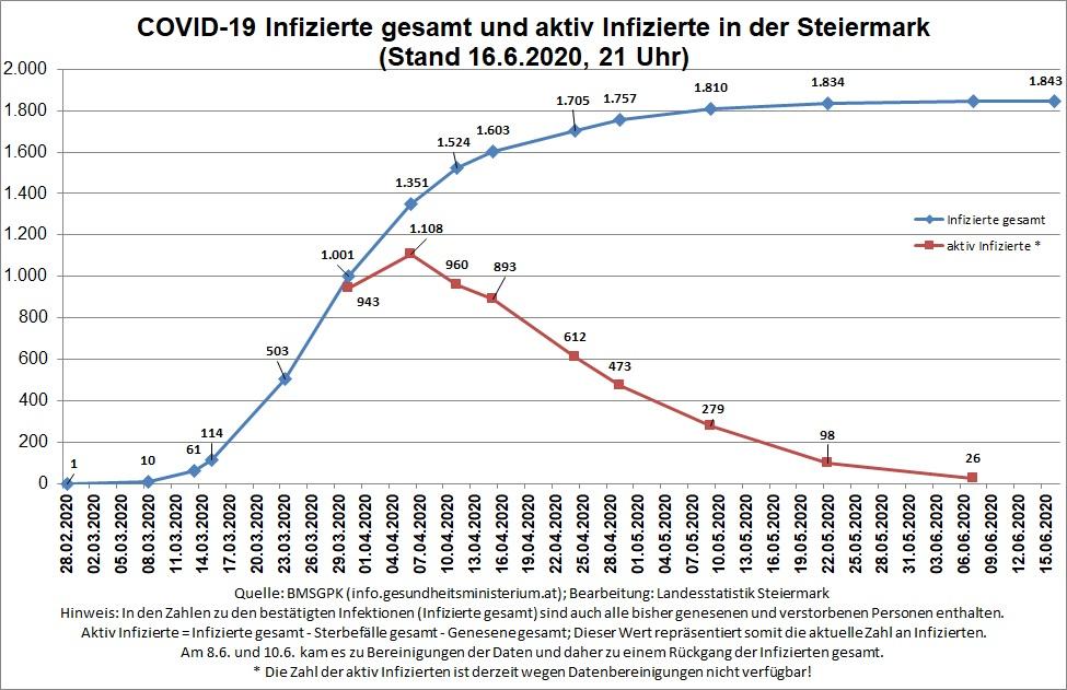 Zeitreihe der bestätigten COVID-19 Infizierten und aktiv Infizierten (Stand 16.6.2020, 21 Uhr)© Landesstatistik Steiermark