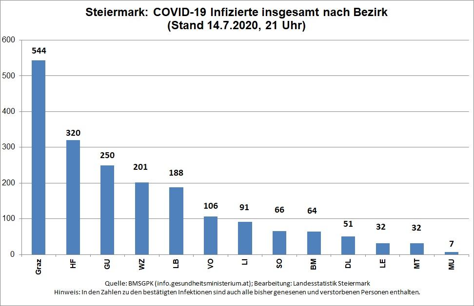 Zahl der bestätigten COVID-19 Infizierten insgesamt nach Bezirk (Stand 14.7.2020, 21 Uhr)© Landesstatistik Steiermark